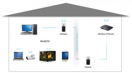 internet po przewodach elektrycznych, internet w gniazdku