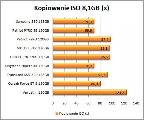 test dysków SSD, kopiowanie iso (Mniej=lepiej)