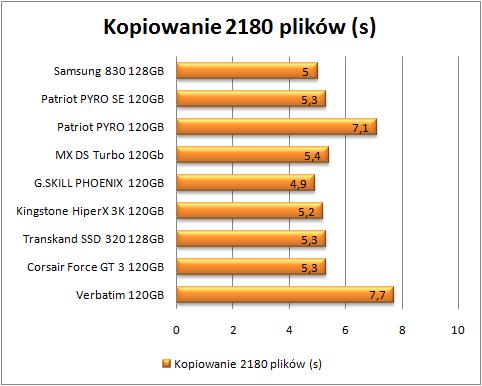 test dysków SSD, kopiowanie malych plików (Mniej=lepiej)