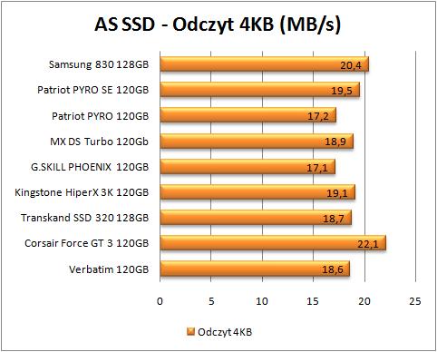 test dysków SSD, AS SSD, odczyt 4 kb (więcej=lepiej)