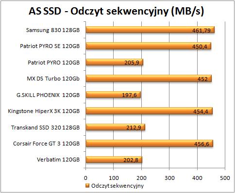 test dysków SSD, AS SSD, odczyt sekwencyjny (więcej - lepiej)