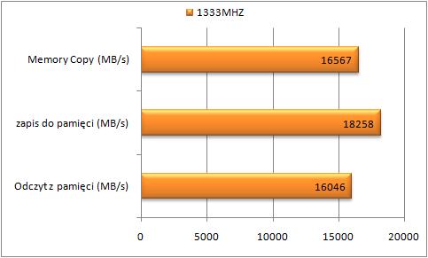 Test Gigabyte B75M-D3V, Aida 64