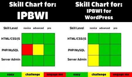 IPBWI, porównanie IPBWI dla WordPress, integracja forum z portalem, forum IPB integracja
