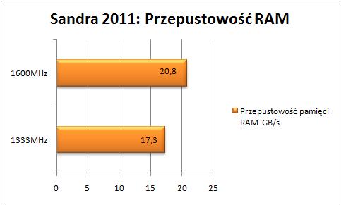 przepustowość Z77X-UD5H-WB WIFI, Sandra 2011