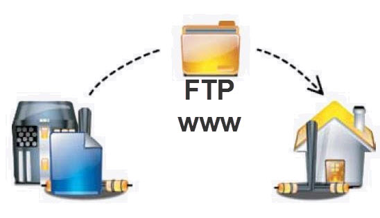 serwer ftp www na Windows