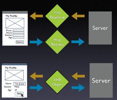 serwer http, AJAX, komunikacja serwer, strony www