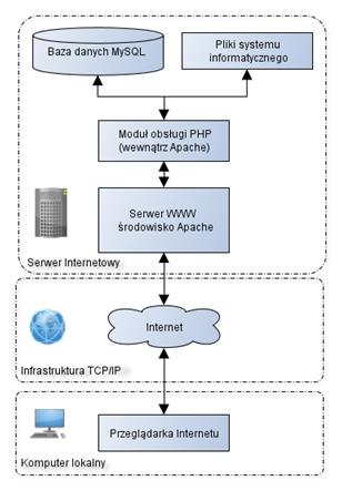 system informatyczny, budowa systemu informatycznego