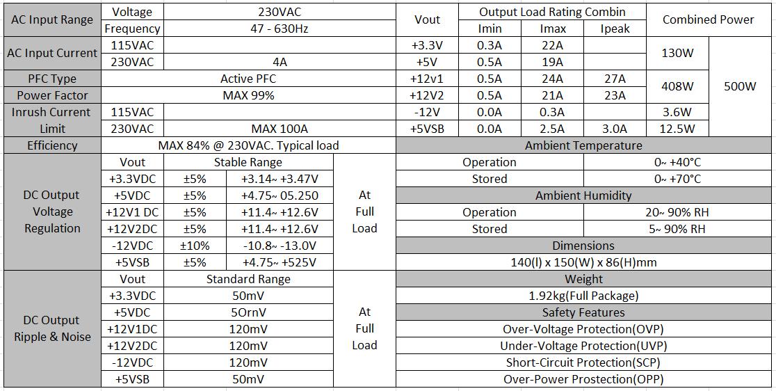Zasilacz Zalman ZM500-GS tabela