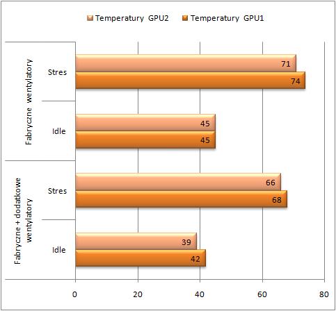test Antec One temperatury