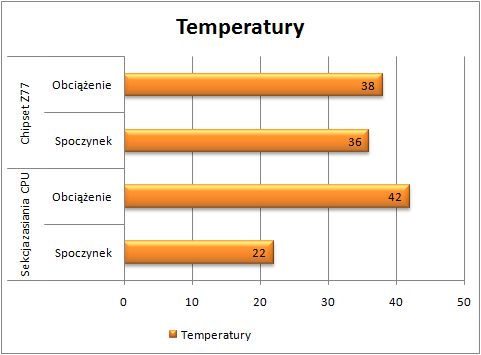 Test Gigabyte Z77X-UD5H-WB WIFI temperatura