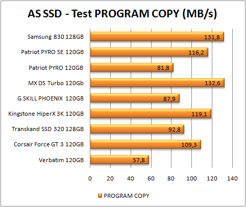 test dysków SSD, AS SSD, test program copy (więcej=lepiej)