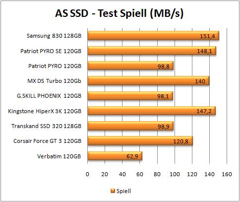 test dysków SSD, AS SSD, test speiell (więcej=lepiej)