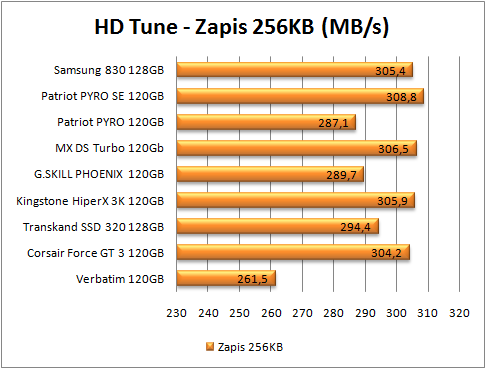 test dysków SSD, zapis 256 kb  (więcej=lepiej)