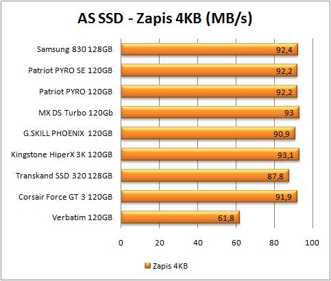 test dysków SSD, AS SSD, zapis 4 kb (więcej=lepiej)