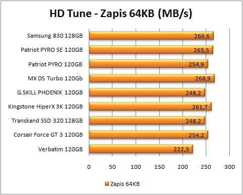 test dysków SSD, zapis 64kb hd (więcej=lepiej)