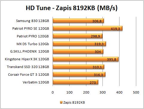 test dysków SSD, HD Tune zapis 8 mb (więcej=lepiej)