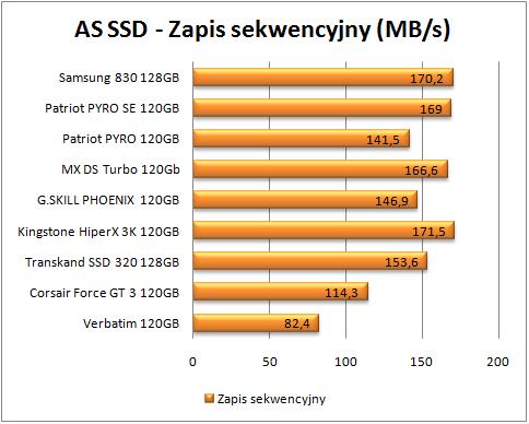 test dysków SSD, AS SSD, zapis sekwencyjny (więcej - lepiej)