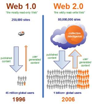 Web 2.0, porównanie internet 10 lat temu